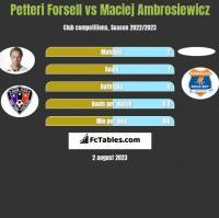 Petteri Forsell vs Maciej Ambrosiewicz h2h player stats