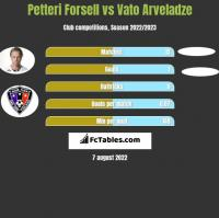 Petteri Forsell vs Vato Arveladze h2h player stats