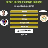 Petteri Forsell vs Dawid Pakulski h2h player stats