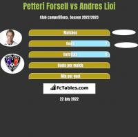 Petteri Forsell vs Andres Lioi h2h player stats