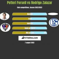 Petteri Forsell vs Rodrigo Zalazar h2h player stats