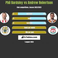 Phil Bardsley vs Andrew Robertson h2h player stats