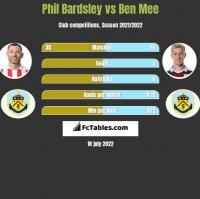 Phil Bardsley vs Ben Mee h2h player stats