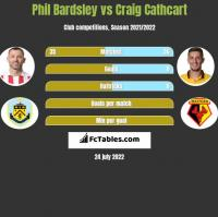 Phil Bardsley vs Craig Cathcart h2h player stats