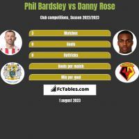 Phil Bardsley vs Danny Rose h2h player stats