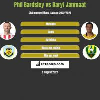 Phil Bardsley vs Daryl Janmaat h2h player stats