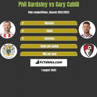 Phil Bardsley vs Gary Cahill h2h player stats