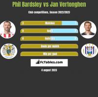 Phil Bardsley vs Jan Vertonghen h2h player stats