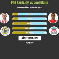 Phil Bardsley vs Joel Matip h2h player stats