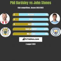 Phil Bardsley vs John Stones h2h player stats