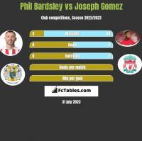 Phil Bardsley vs Joseph Gomez h2h player stats