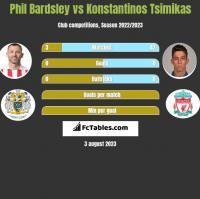 Phil Bardsley vs Konstantinos Tsimikas h2h player stats