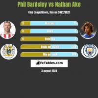 Phil Bardsley vs Nathan Ake h2h player stats