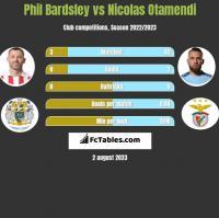 Phil Bardsley vs Nicolas Otamendi h2h player stats