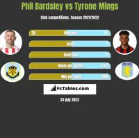 Phil Bardsley vs Tyrone Mings h2h player stats