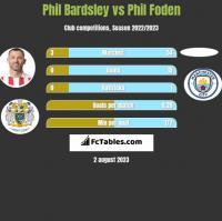 Phil Bardsley vs Phil Foden h2h player stats