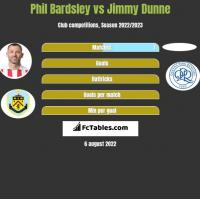 Phil Bardsley vs Jimmy Dunne h2h player stats