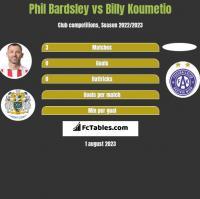 Phil Bardsley vs Billy Koumetio h2h player stats
