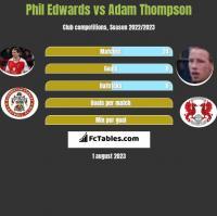 Phil Edwards vs Adam Thompson h2h player stats