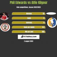 Phil Edwards vs Alfie Kilgour h2h player stats