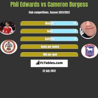 Phil Edwards vs Cameron Burgess h2h player stats