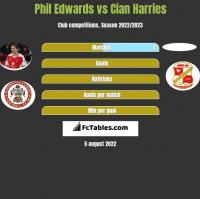 Phil Edwards vs Cian Harries h2h player stats
