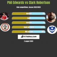 Phil Edwards vs Clark Robertson h2h player stats
