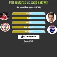 Phil Edwards vs Jack Baldwin h2h player stats