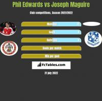 Phil Edwards vs Joseph Maguire h2h player stats