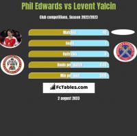Phil Edwards vs Levent Yalcin h2h player stats