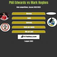 Phil Edwards vs Mark Hughes h2h player stats