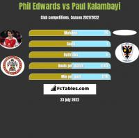 Phil Edwards vs Paul Kalambayi h2h player stats