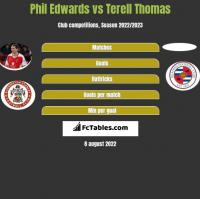 Phil Edwards vs Terell Thomas h2h player stats