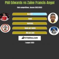 Phil Edwards vs Zaine Francis-Angol h2h player stats