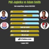 Phil Jagielka vs Adam Smith h2h player stats