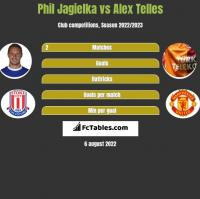 Phil Jagielka vs Alex Telles h2h player stats