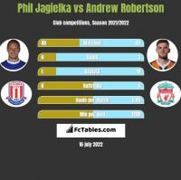 Phil Jagielka vs Andrew Robertson h2h player stats