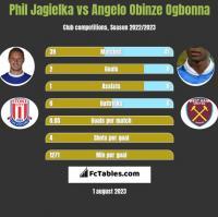 Phil Jagielka vs Angelo Obinze Ogbonna h2h player stats