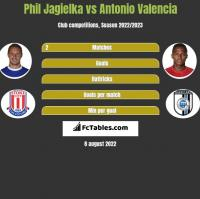 Phil Jagielka vs Antonio Valencia h2h player stats