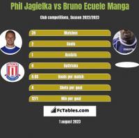 Phil Jagielka vs Bruno Ecuele Manga h2h player stats