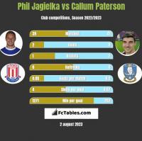 Phil Jagielka vs Callum Paterson h2h player stats