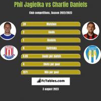 Phil Jagielka vs Charlie Daniels h2h player stats