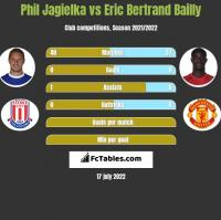 Phil Jagielka vs Eric Bertrand Bailly h2h player stats