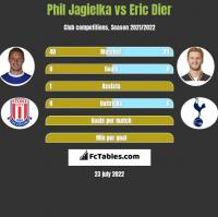Phil Jagielka vs Eric Dier h2h player stats