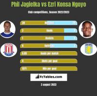 Phil Jagielka vs Ezri Konsa Ngoyo h2h player stats