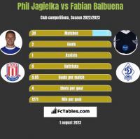 Phil Jagielka vs Fabian Balbuena h2h player stats