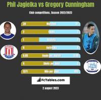 Phil Jagielka vs Gregory Cunningham h2h player stats