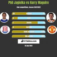 Phil Jagielka vs Harry Maguire h2h player stats