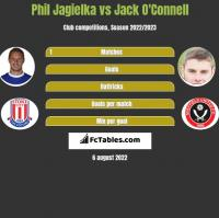Phil Jagielka vs Jack O'Connell h2h player stats