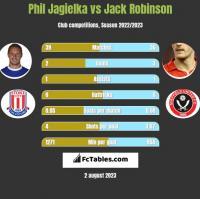 Phil Jagielka vs Jack Robinson h2h player stats